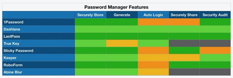 password manager feature comparison
