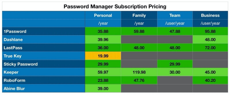 Password Manager pricing comparison