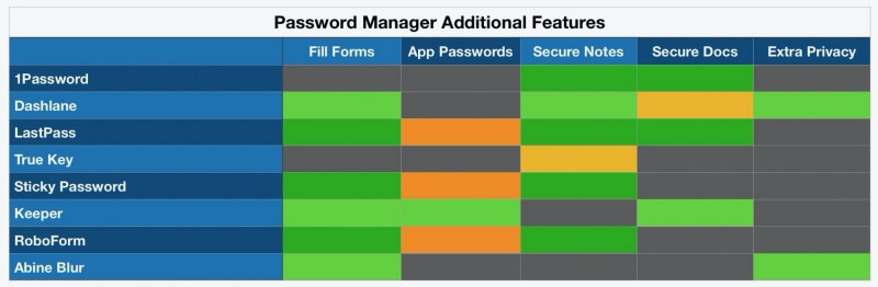 Password Manager Additional Features