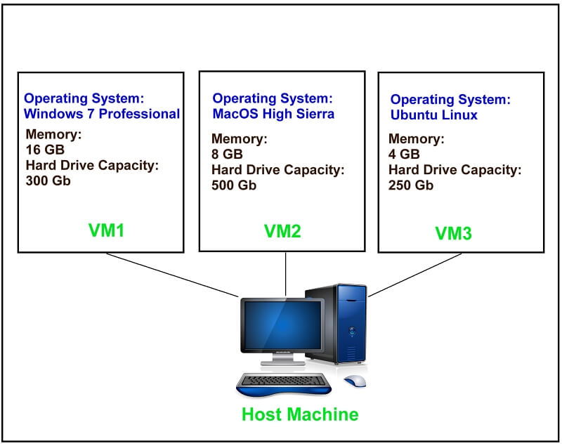 Virtual-Machine 2