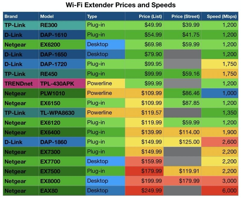 WiFi Extender Prices and Speeds